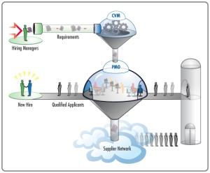 Vendor Management Illustration